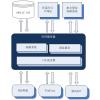 固废危废储运处置信息管理ERP系统平台