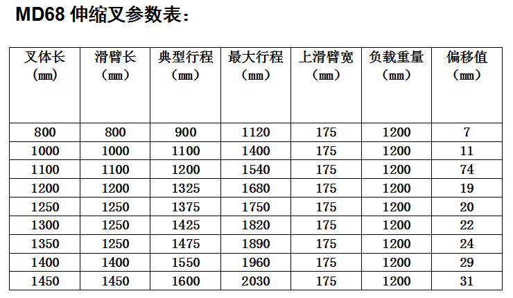 MD68系列伸缩叉