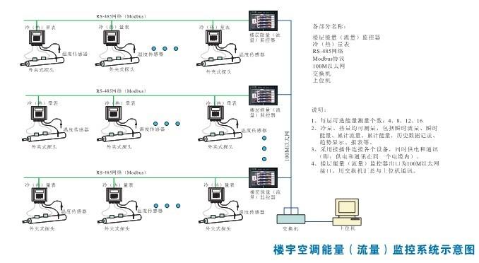楼宇节能系统2